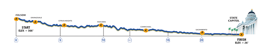 CIM course profile